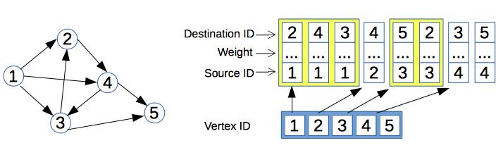 Memory-efficient adjacency list implementation technique